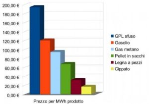 costo-dei-combustibili